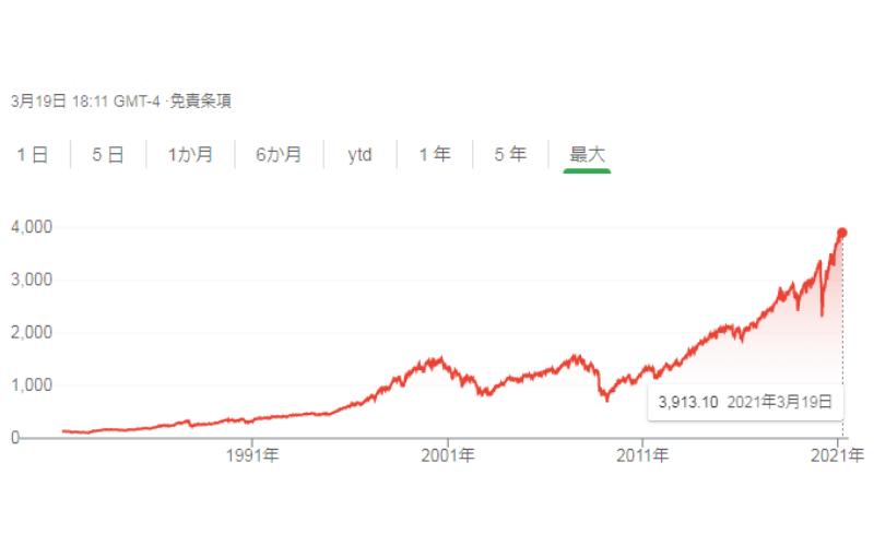 2021年3月19日時点 S&P500の成長